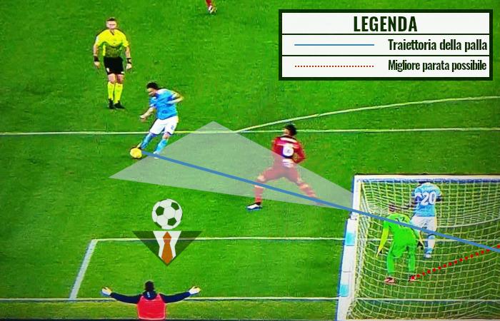 Episodio gol Luis Alberto in Lazio-Roma